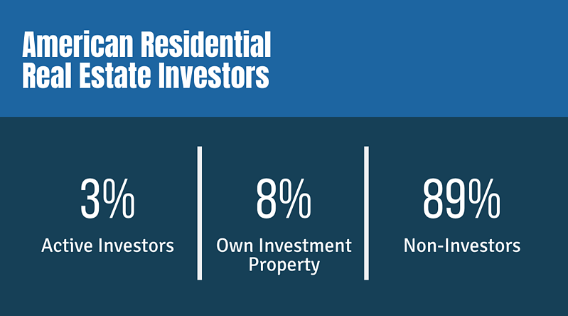 American Residential Real Estate Investors