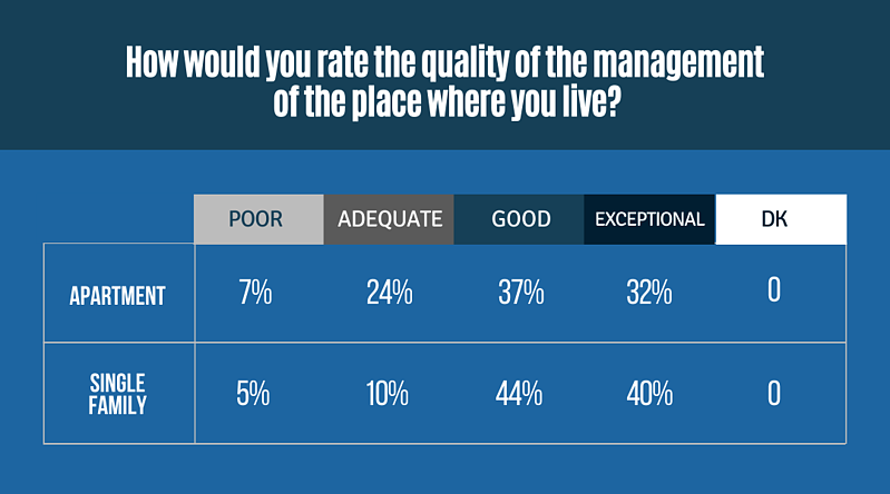 How would you rate the quality of the management of the place where you live