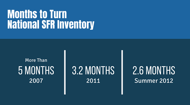Months to Turnk National SFR Inventory