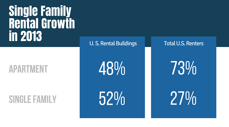 Single Family Rental Growth in 2013