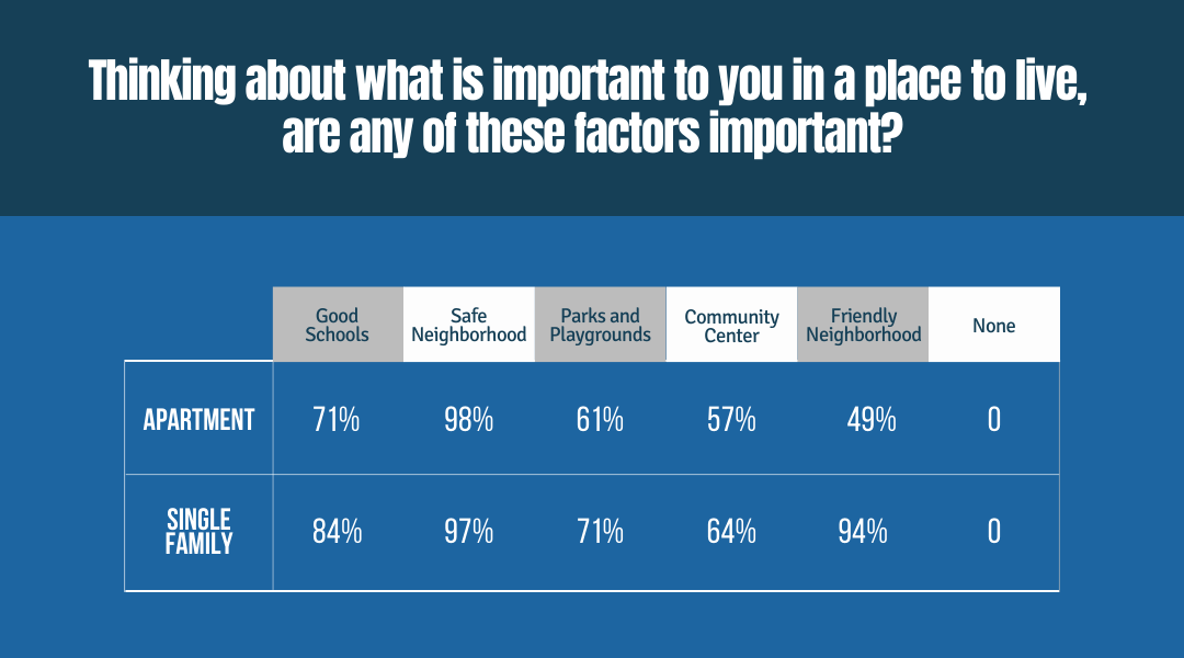 Thinking about what is important to you in a place to live, are any of these factors important